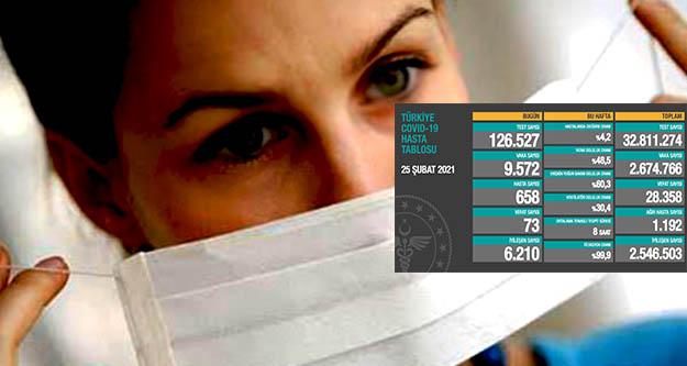 Koronavirüs nedeniyle  73 kişi daha hayatını kaybetti